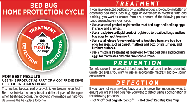 Click Here For A Guide To Systematically Battle Bed Bugs